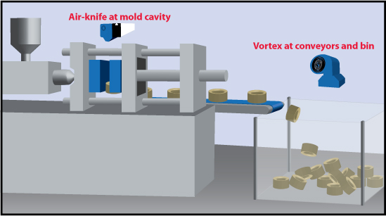 Air-Knife and Vortex in Injection Molding process